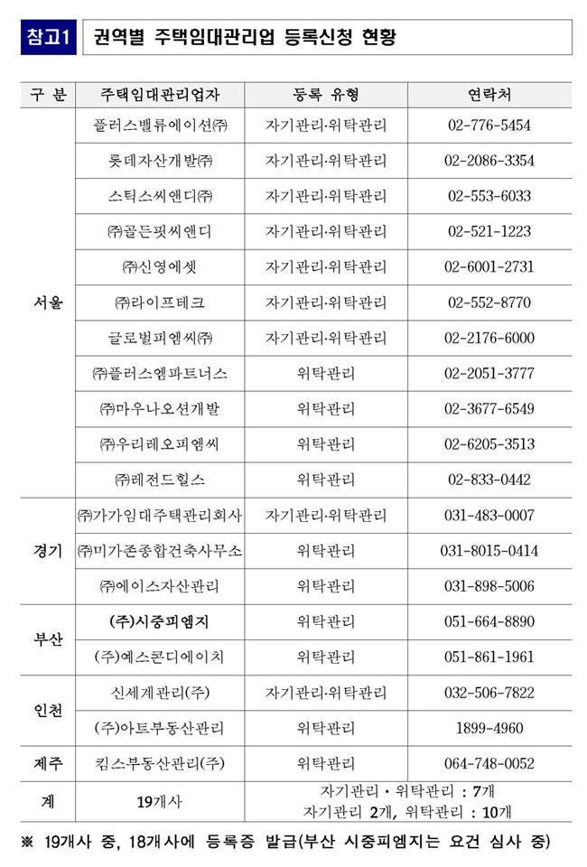 주택임대관리업 도입 초기 19개 업체 등록신청(주택건설공급과)_Page_3.jpg