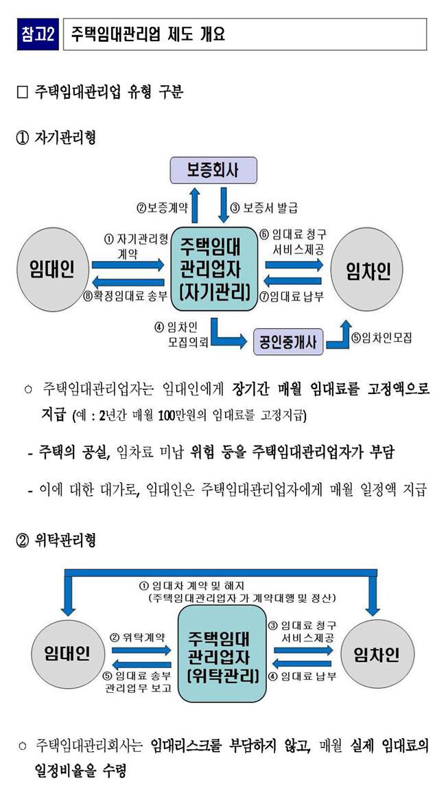 주택임대관리업 도입 초기 19개 업체 등록신청(주택건설공급과)_Page_4.jpg